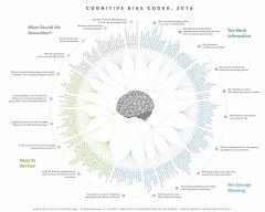 Master-Map-Cognitive-Bias.jpeg