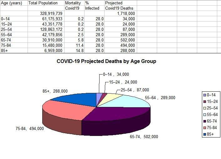 covid19-death-projection-28pct-likeflu1918.jpg.2474e98d19af8be6725e5640a9f674a5.jpg